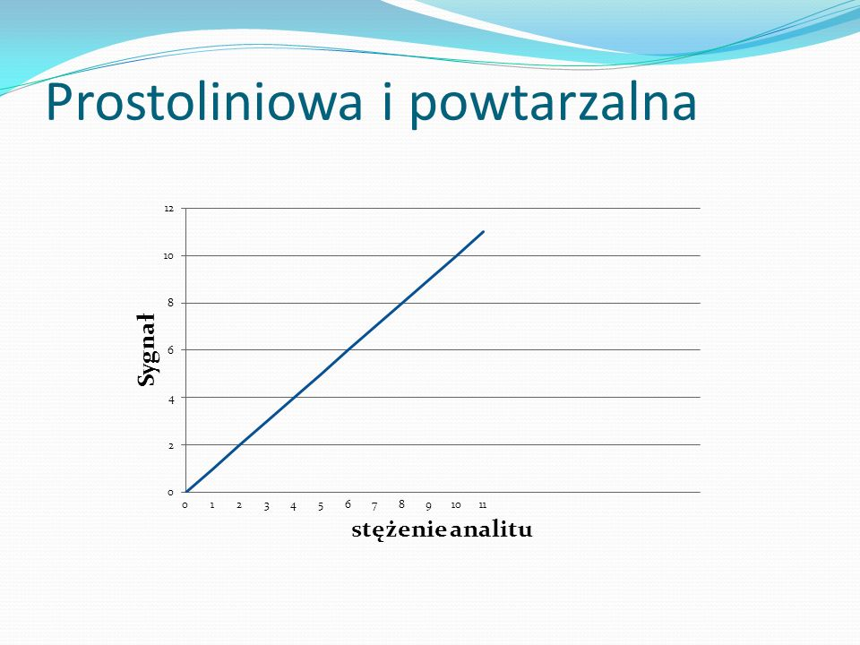 Prostoliniowa i powtarzalna