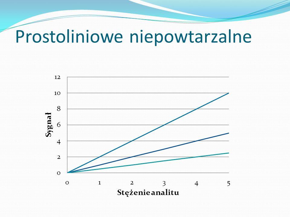 Prostoliniowe niepowtarzalne