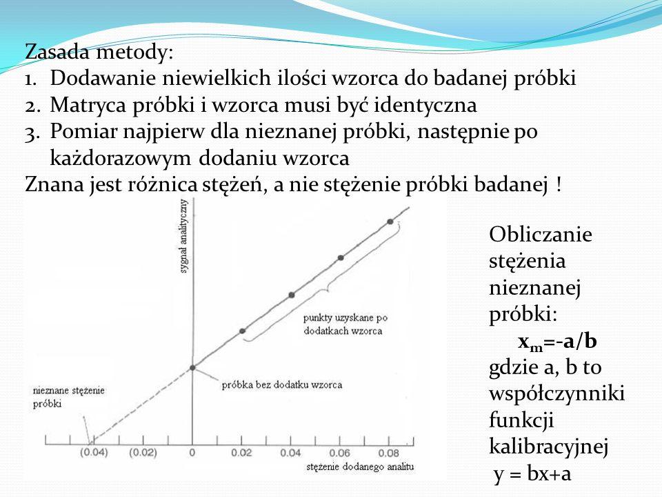 Zasada metody: Dodawanie niewielkich ilości wzorca do badanej próbki. Matryca próbki i wzorca musi być identyczna.