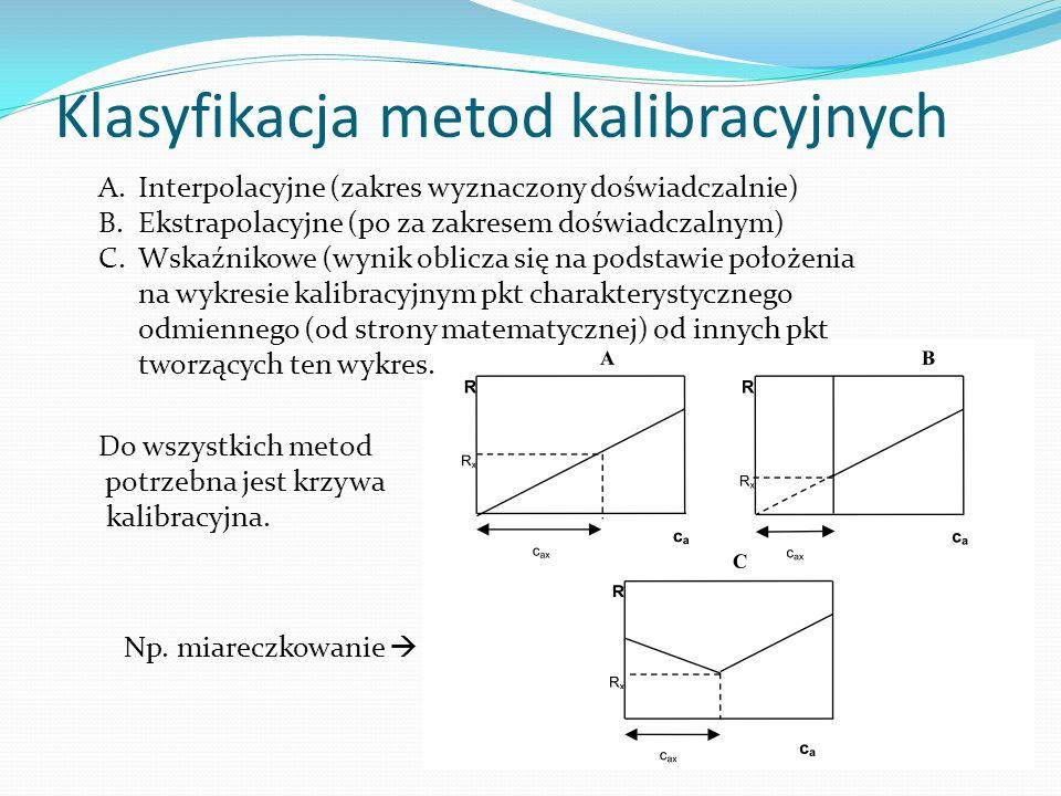 Klasyfikacja metod kalibracyjnych