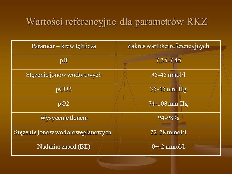 Wartości referencyjne dla parametrów RKZ