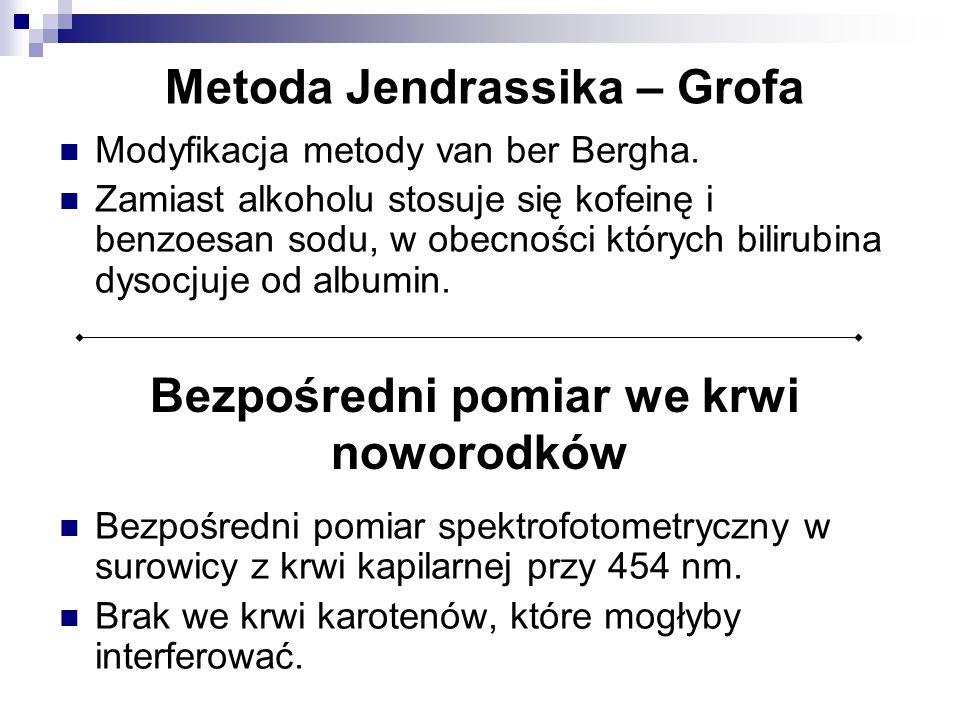 Metoda Jendrassika – Grofa