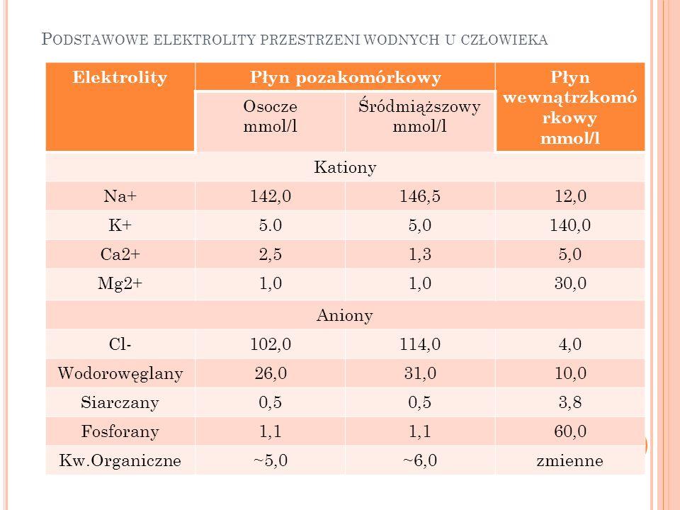 Podstawowe elektrolity przestrzeni wodnych u człowieka