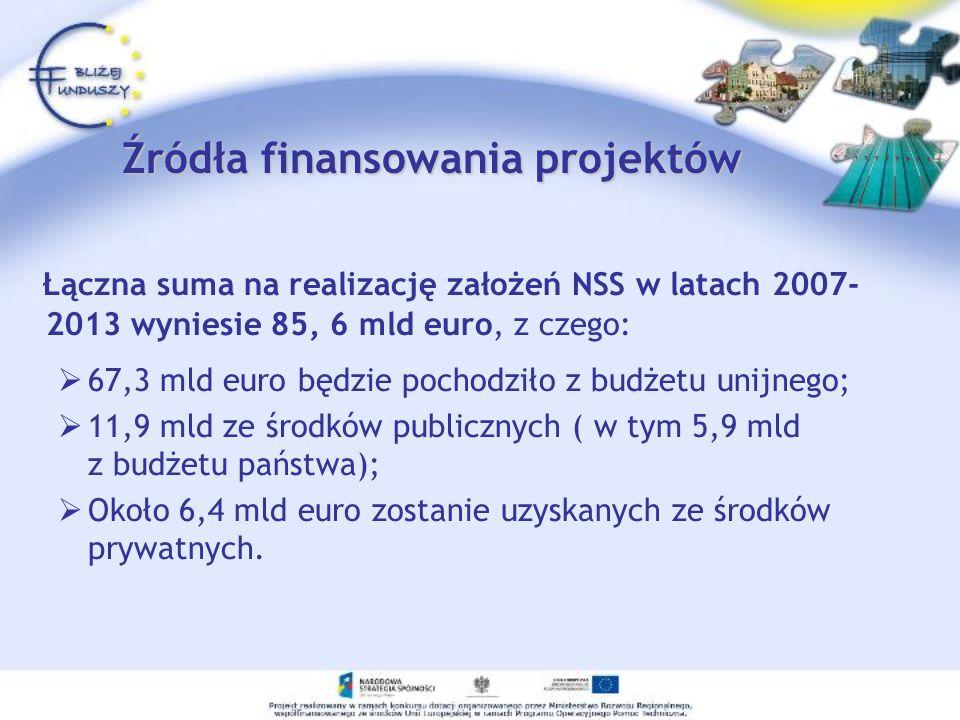 Źródła finansowania projektów