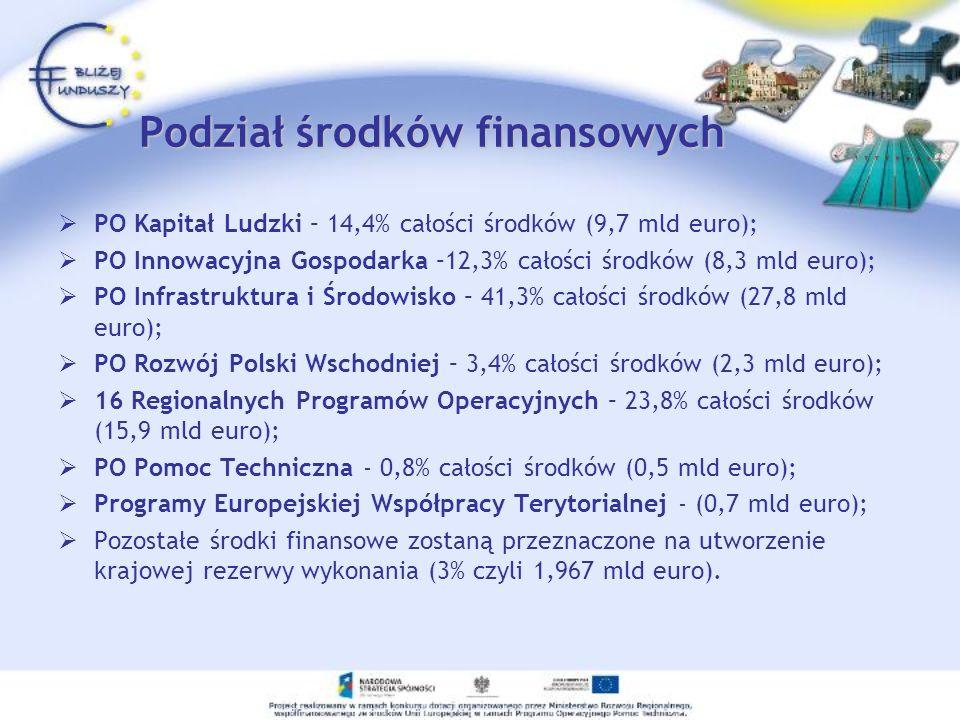 Podział środków finansowych