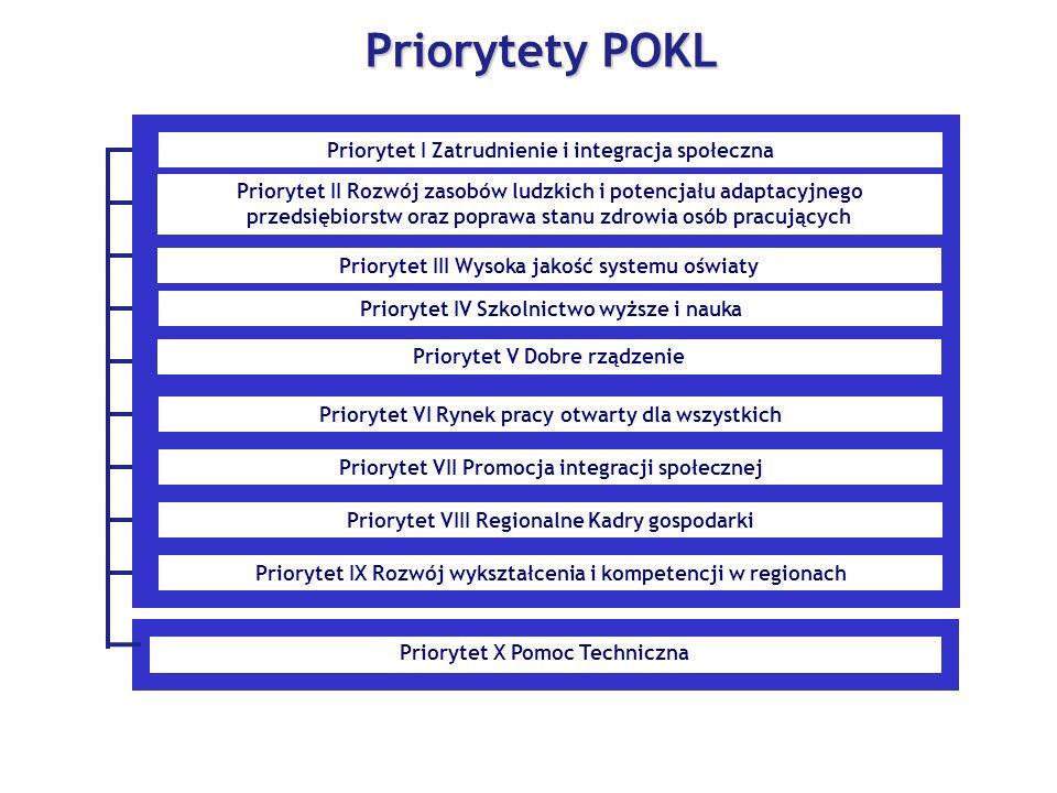 Priorytety POKL Priorytet I Zatrudnienie i integracja społeczna