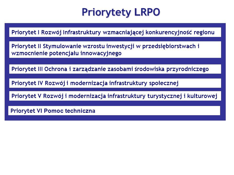 Priorytety LRPO Priorytet I Rozwój Infrastruktury wzmacniającej konkurencyjność regionu.