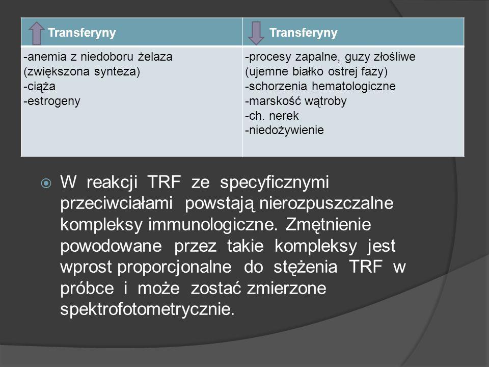Transferyny-anemia z niedoboru żelaza (zwiększona synteza) -ciąża. -estrogeny. -procesy zapalne, guzy złośliwe (ujemne białko ostrej fazy)
