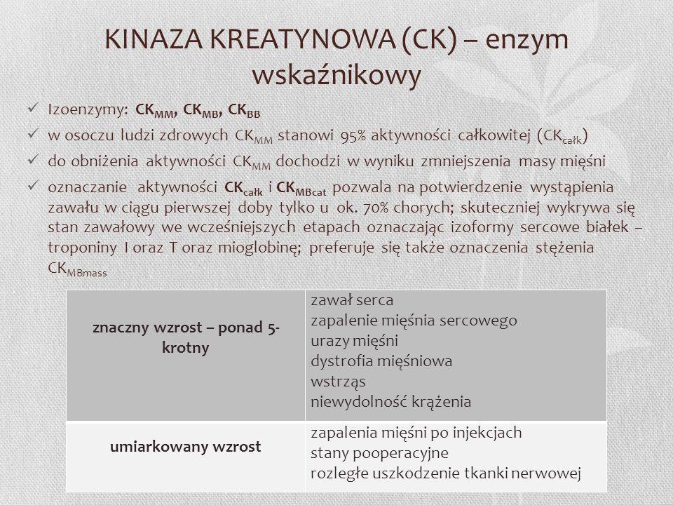 KINAZA KREATYNOWA (CK) – enzym wskaźnikowy