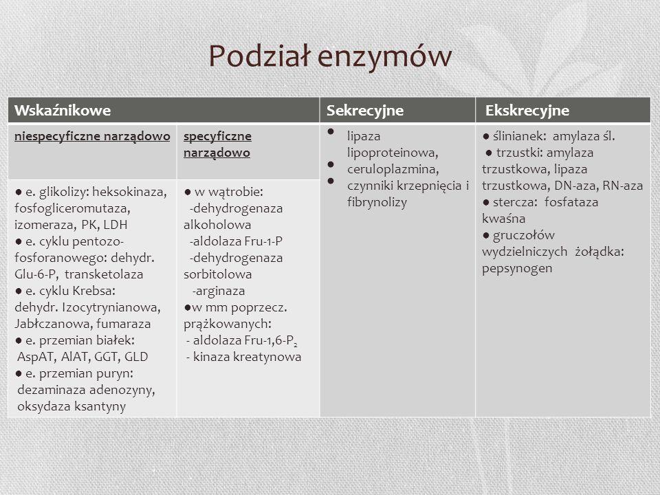 Podział enzymów Wskaźnikowe Sekrecyjne Ekskrecyjne