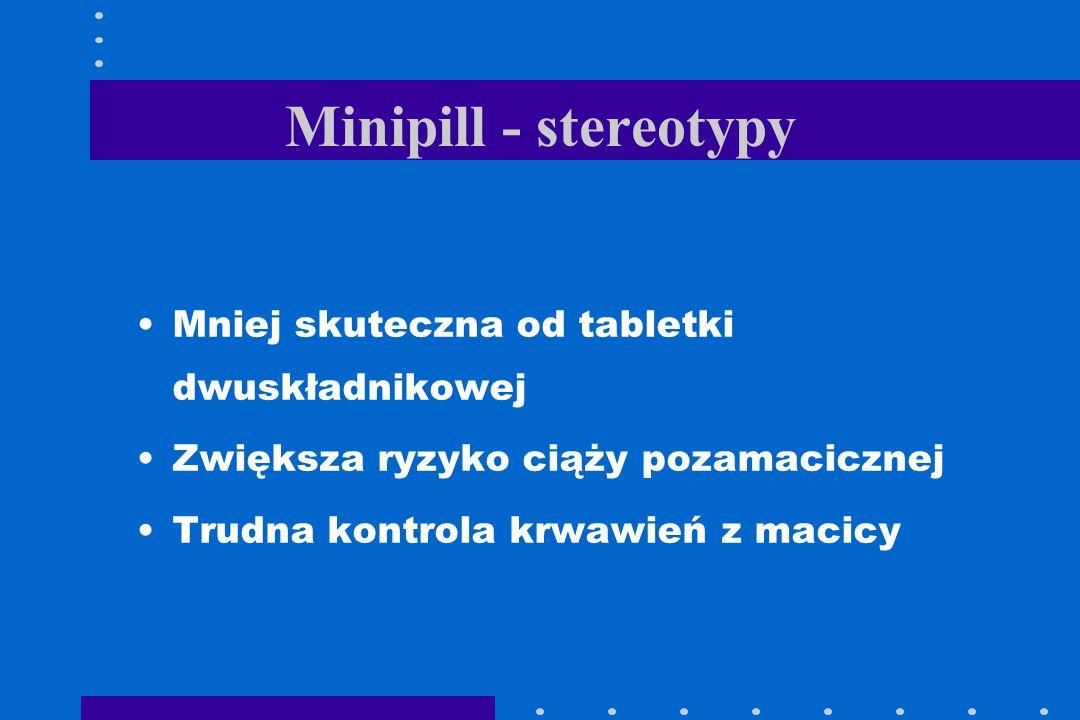 Minipill - stereotypy Mniej skuteczna od tabletki dwuskładnikowej