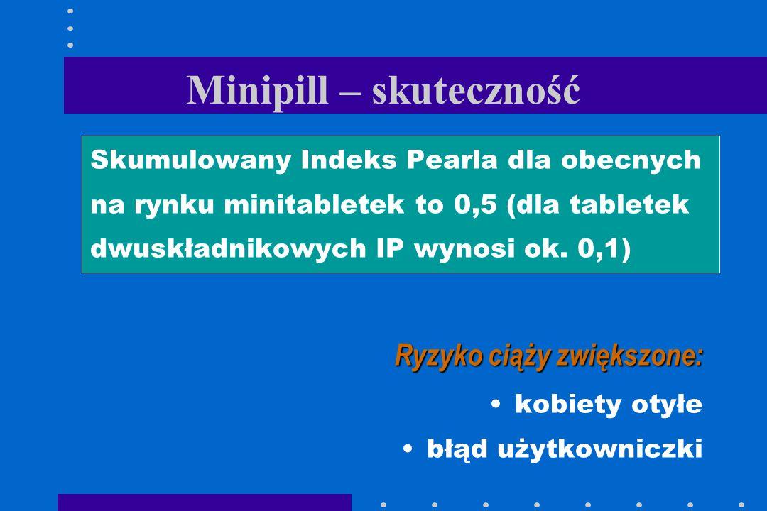 Minipill – skuteczność