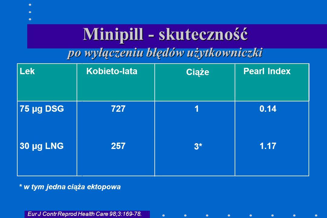 Minipill - skuteczność po wyłączeniu błędów użytkowniczki
