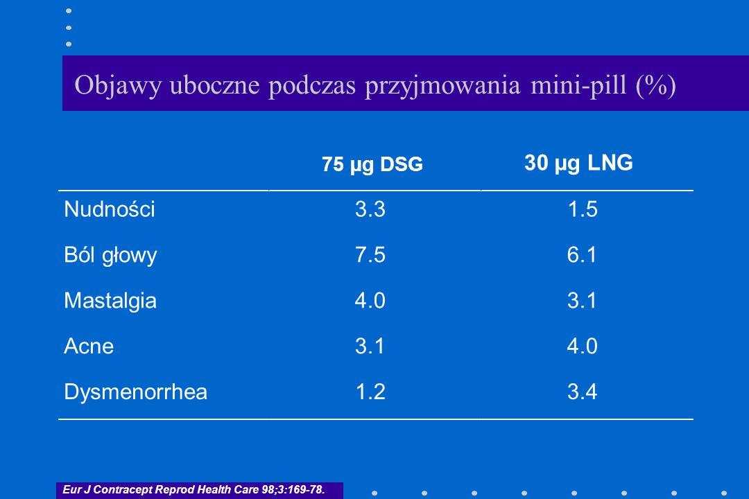 Objawy uboczne podczas przyjmowania mini-pill (%)
