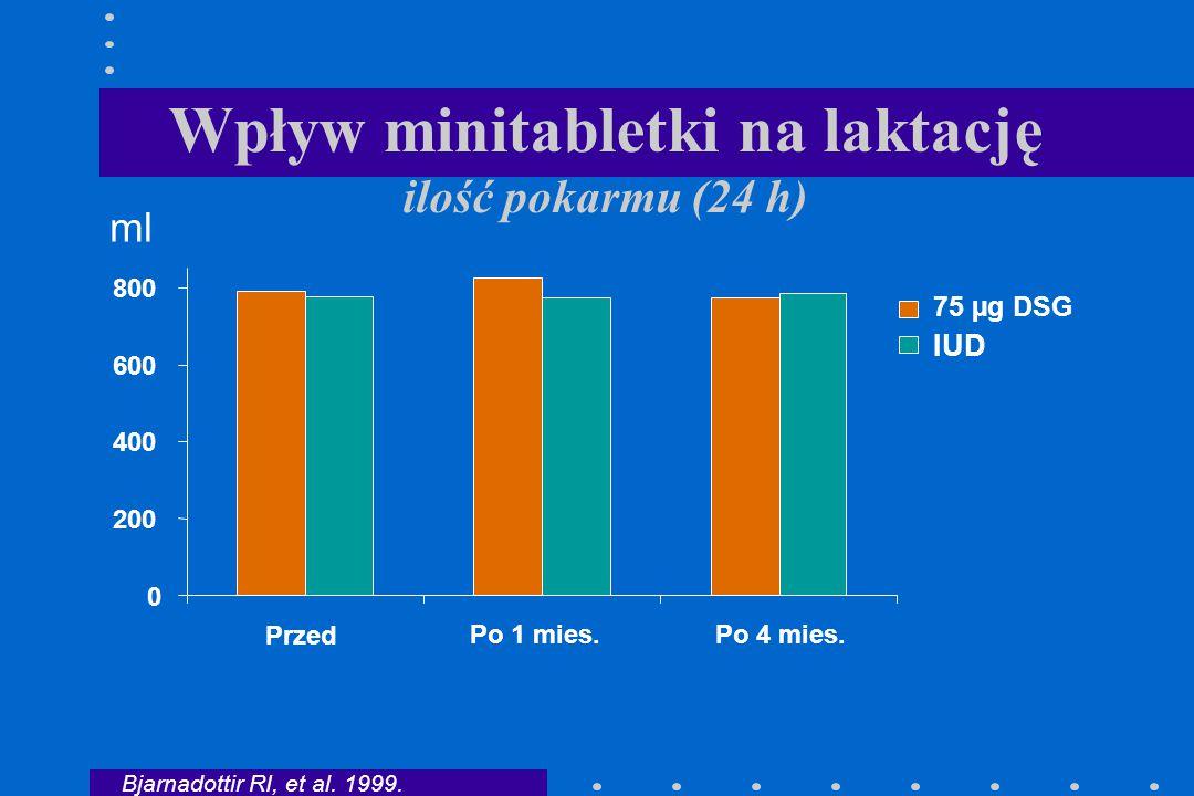 Wpływ minitabletki na laktację ilość pokarmu (24 h)
