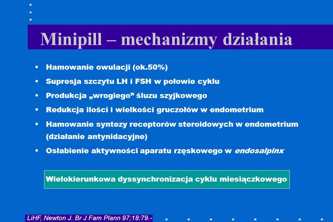 Minipill – mechanizmy działania