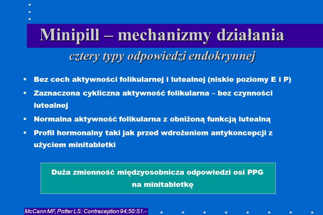 Minipill – mechanizmy działania cztery typy odpowiedzi endokrynnej