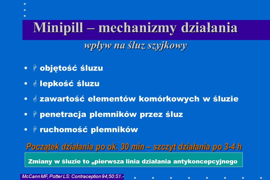 Minipill – mechanizmy działania wpływ na śluz szyjkowy