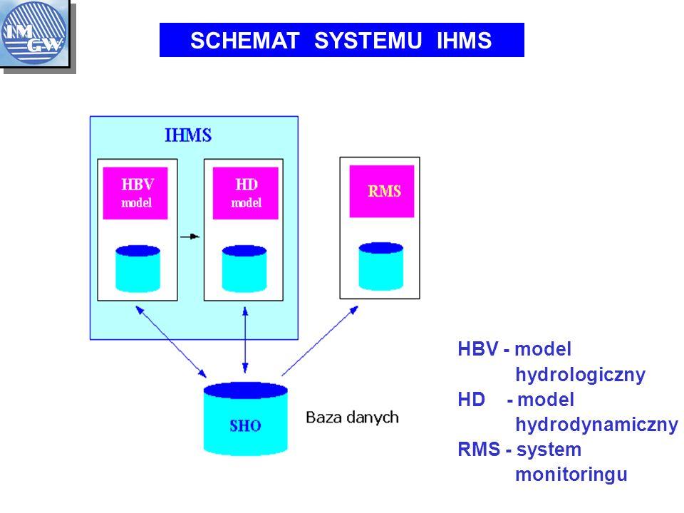 SCHEMAT SYSTEMU IHMS HBV - model hydrologiczny HD - model