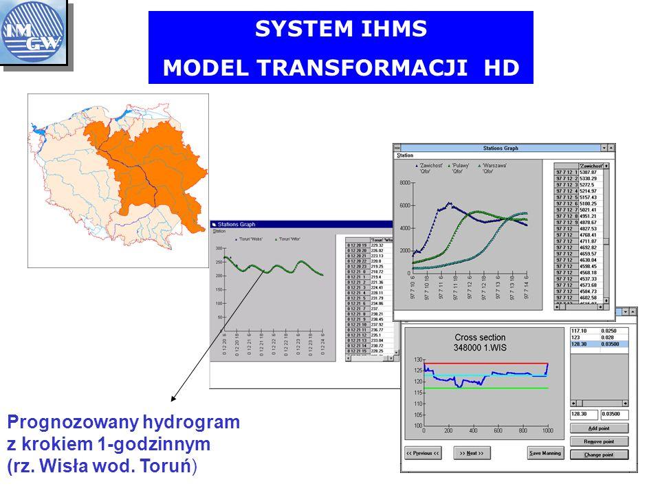 MODEL TRANSFORMACJI HD