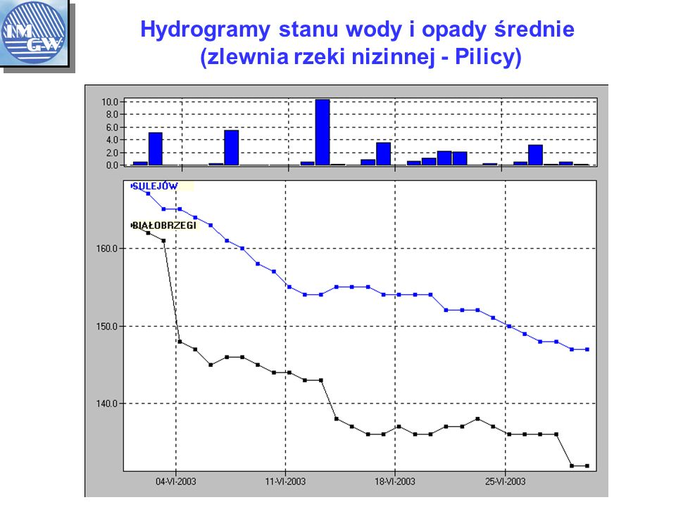 Hydrogramy stanu wody i opady średnie