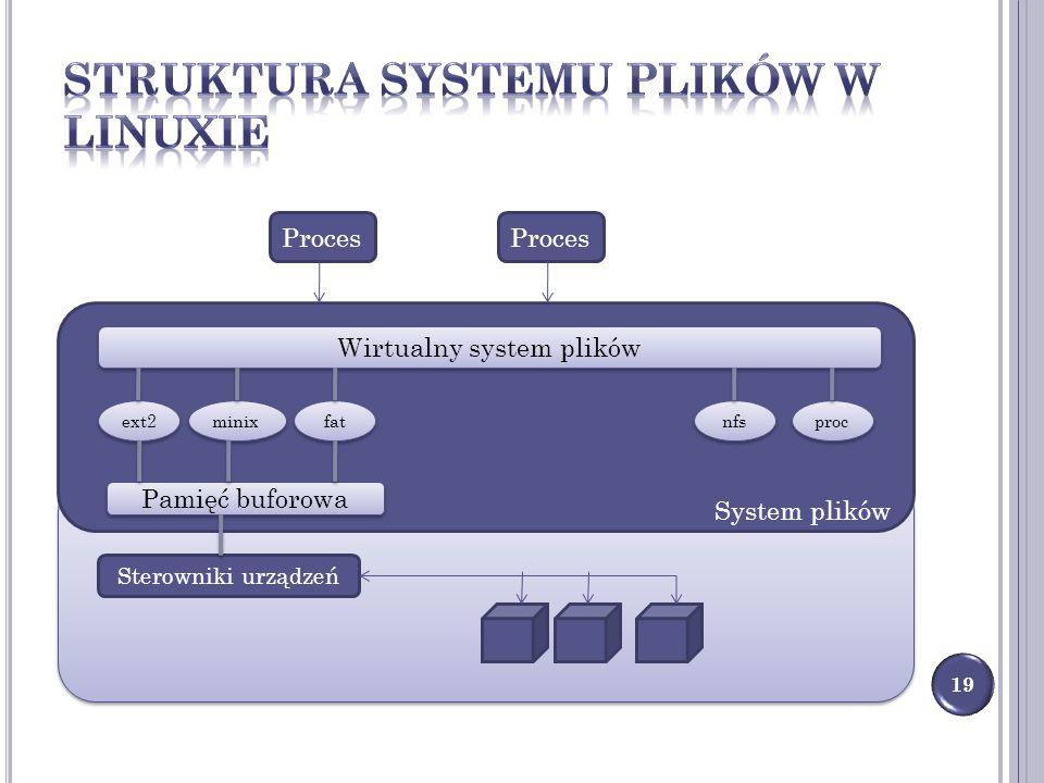 Struktura systemu plików w Linuxie