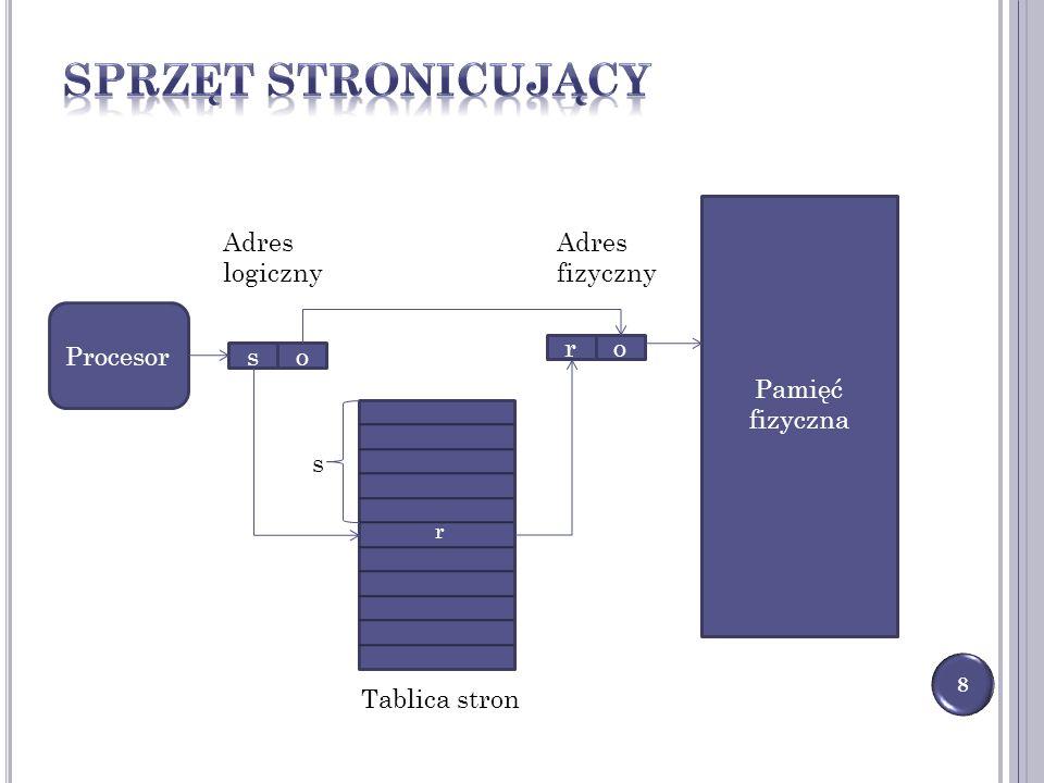 Sprzęt stronicujący Procesor Pamięć fizyczna s o r Tablica stron