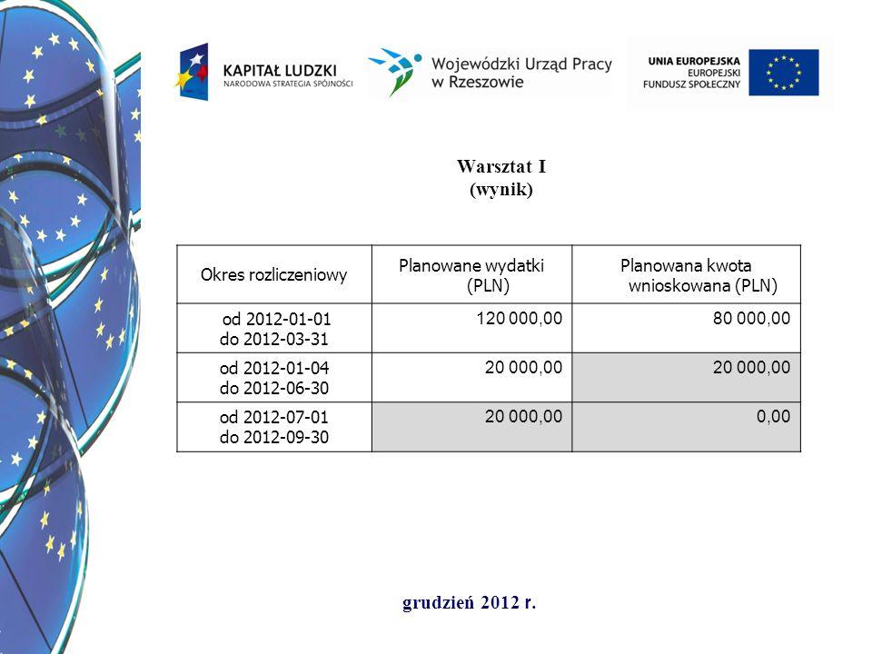 Warsztat I (wynik) Okres rozliczeniowy Planowane wydatki (PLN)