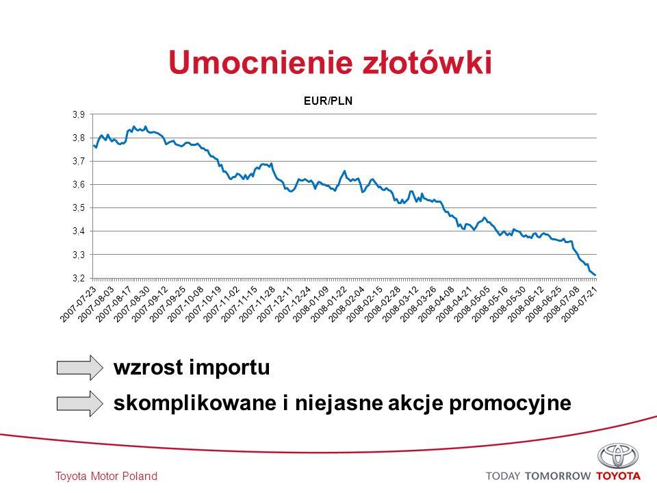 Umocnienie złotówki wzrost importu