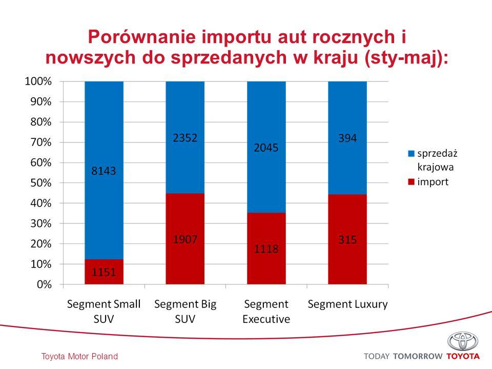 Porównanie importu aut rocznych i nowszych do sprzedanych w kraju (sty-maj):
