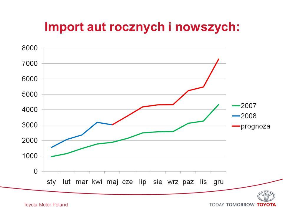 Import aut rocznych i nowszych: