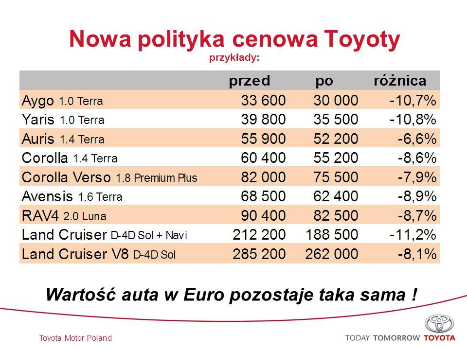 Nowa polityka cenowa Toyoty przykłady: