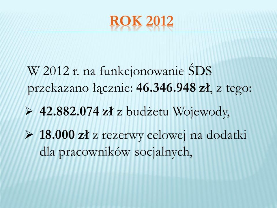 ROK 2012 42.882.074 zł z budżetu Wojewody,