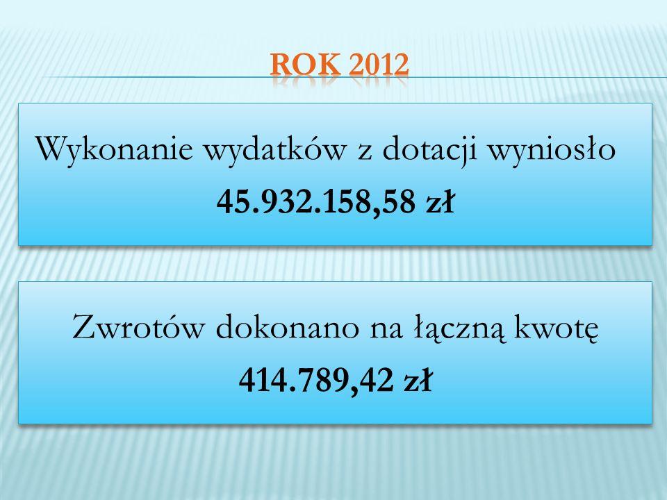 Wykonanie wydatków z dotacji wyniosło 45.932.158,58 zł