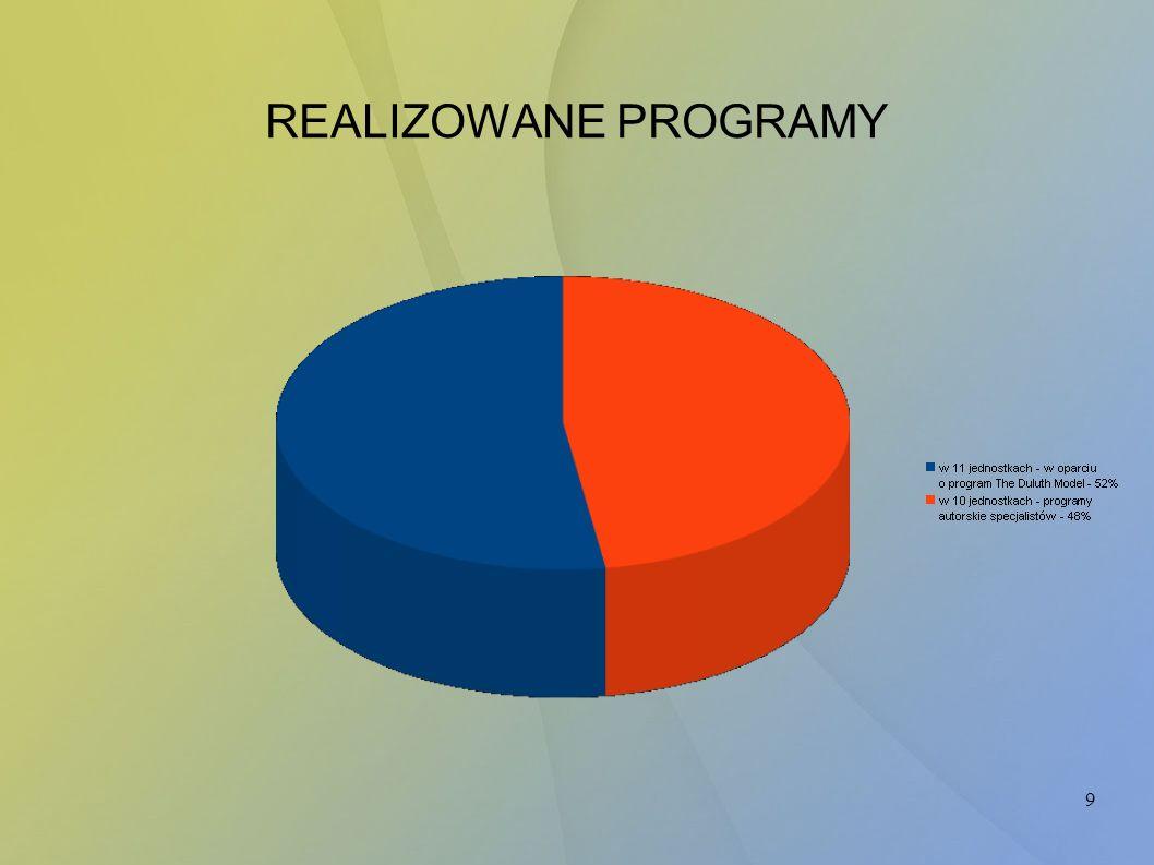 REALIZOWANE PROGRAMY
