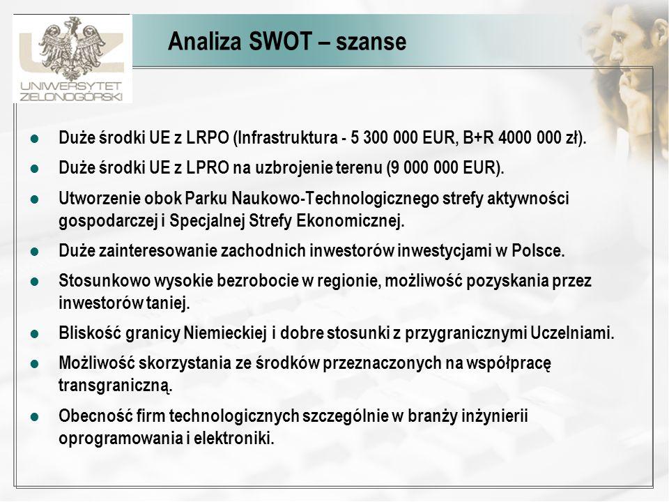 Analiza SWOT – szanse Duże środki UE z LRPO (Infrastruktura - 5 300 000 EUR, B+R 4000 000 zł).