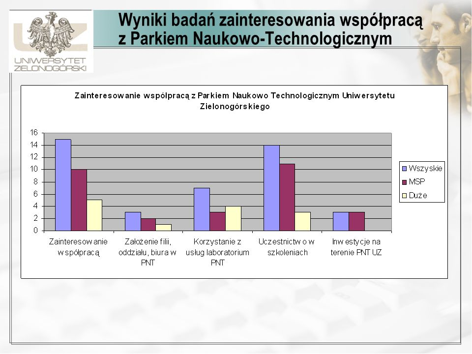Wyniki badań zainteresowania współpracą z Parkiem Naukowo-Technologicznym
