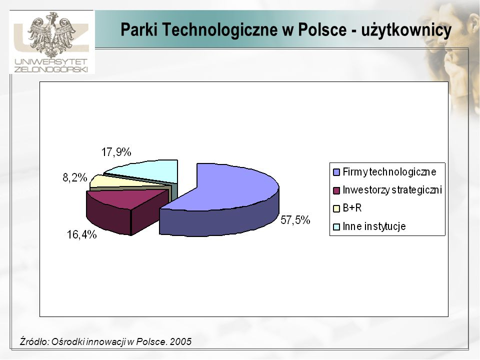 Parki Technologiczne w Polsce - użytkownicy