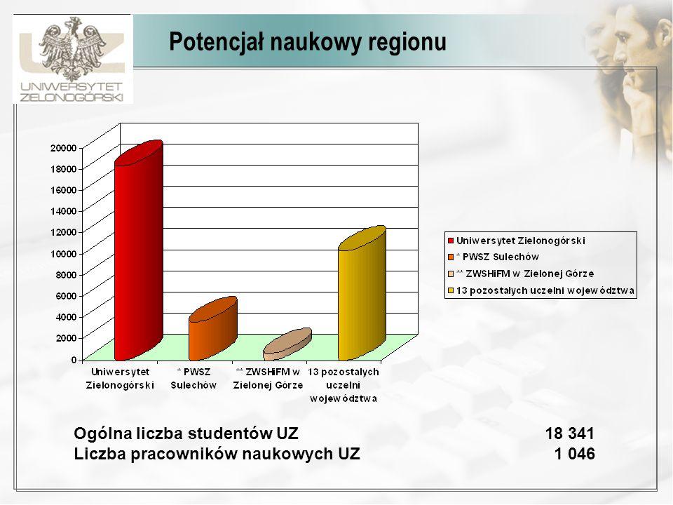 Potencjał naukowy regionu