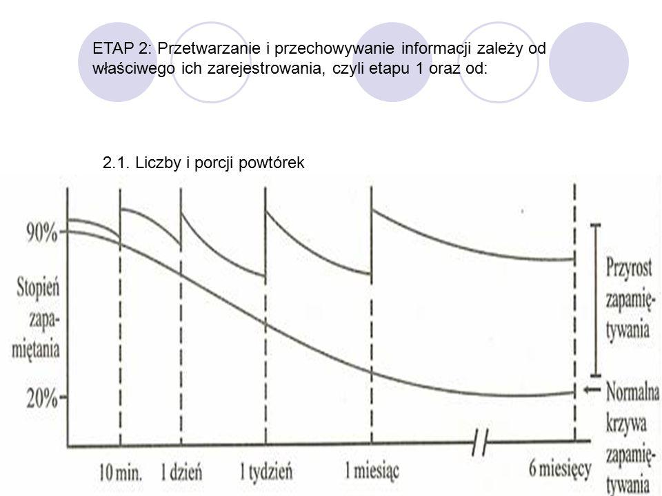 ETAP 2: Przetwarzanie i przechowywanie informacji zależy od właściwego ich zarejestrowania, czyli etapu 1 oraz od: