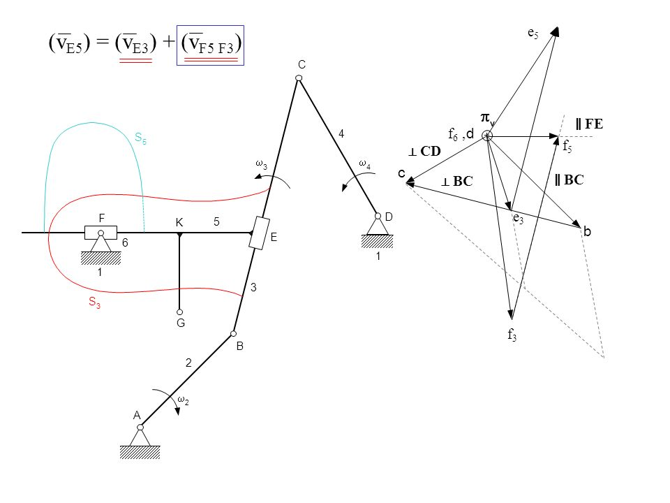(vE5) = (vE3) + (vF5 F3) p e5 ‖ FE f6 , d f5 ⊥ CD c ⊥ BC ‖ BC e3 b f3