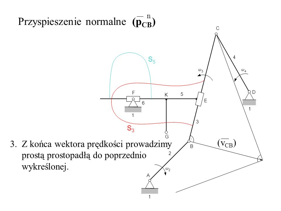 Przyspieszenie normalne (pCB) n