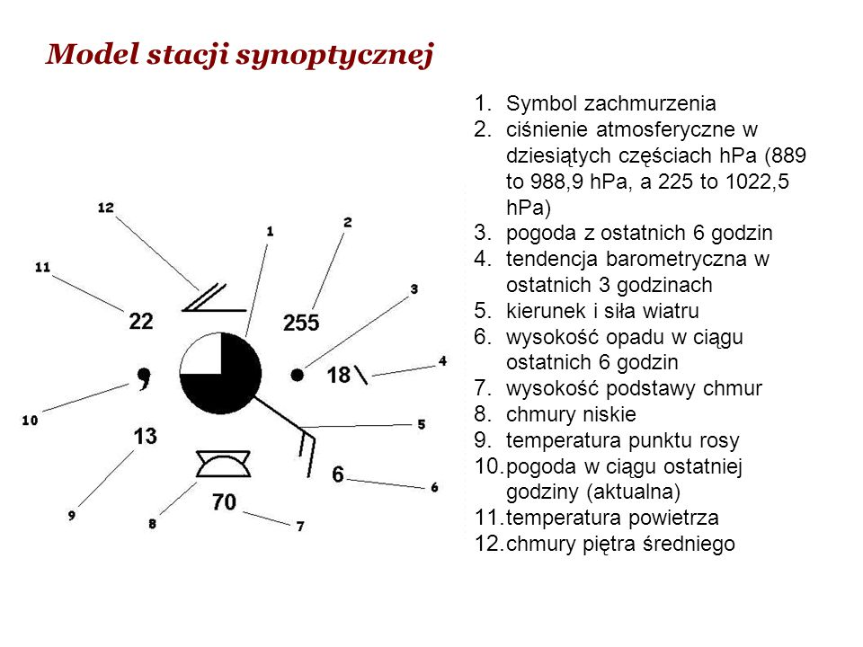 Model stacji synoptycznej