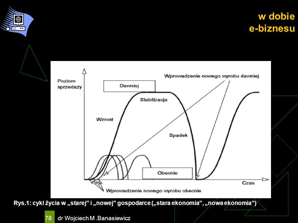 """w dobie e-biznesu Rys.1: cykl życia w """"starej i """"nowej gospodarce (""""stara ekonomia , """"nowa ekonomia )"""