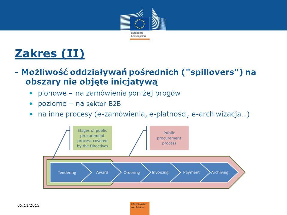Zakres (II) - Możliwość oddziaływań pośrednich ( spillovers ) na obszary nie objęte inicjatywą. pionowe – na zamówienia poniżej progów.