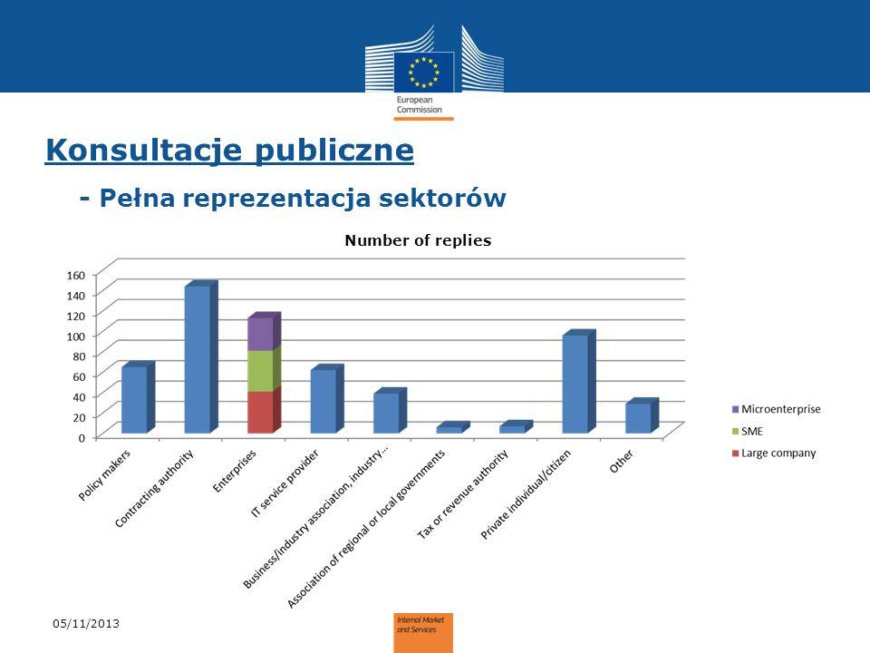 Konsultacje publiczne - Pełna reprezentacja sektorów