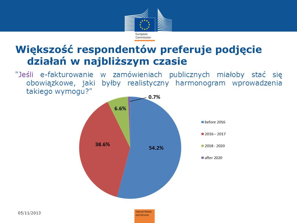 Większość respondentów preferuje podjęcie działań w najbliższym czasie
