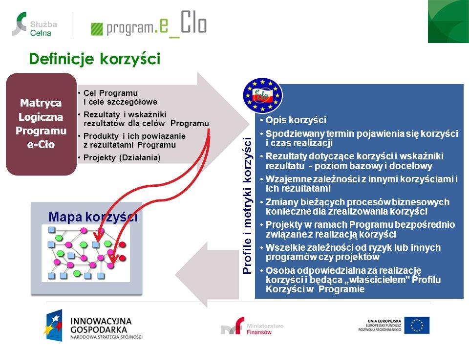 Matryca Logiczna Programu e-Cło
