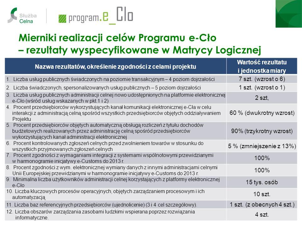 Mierniki realizacji celów Programu e-Cło – rezultaty wyspecyfikowane w Matrycy Logicznej