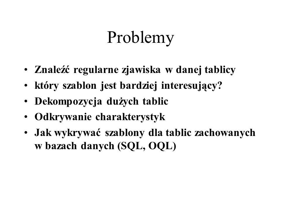 Problemy Znaleźć regularne zjawiska w danej tablicy